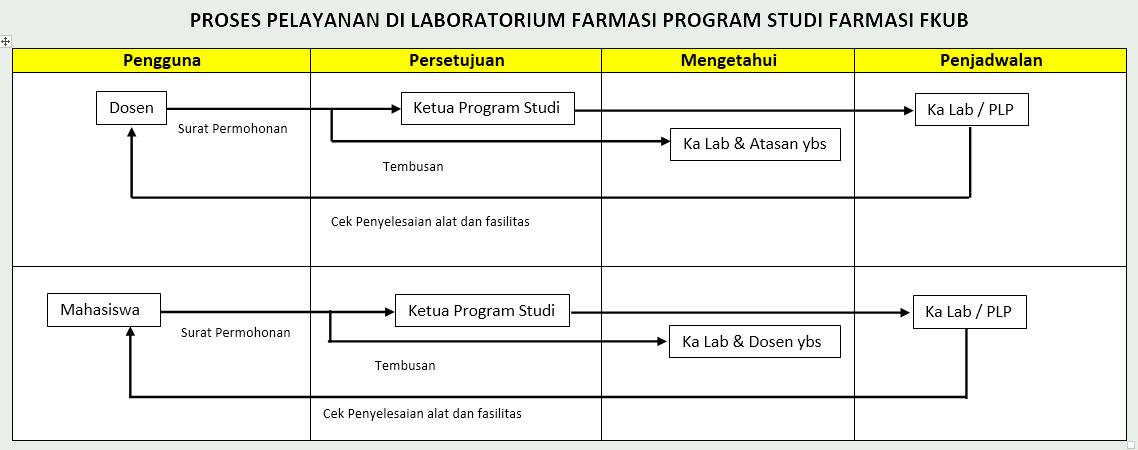 Proses Layanan di Lab Farmasi