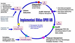 Siklus-SPMI-UB-1024x599